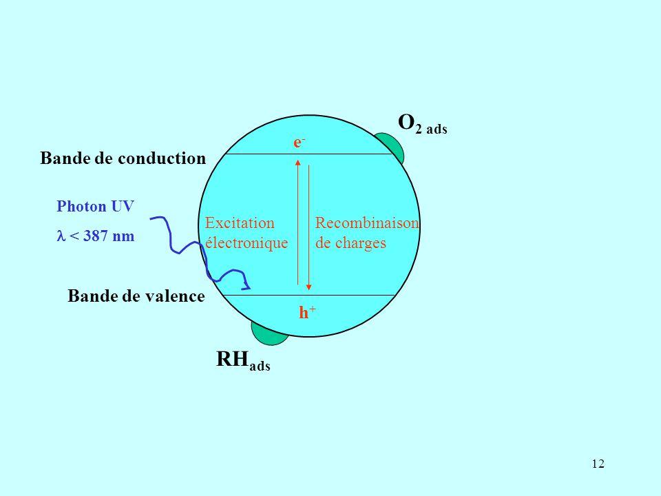 O2 ads RHads e- Bande de conduction Bande de valence h+