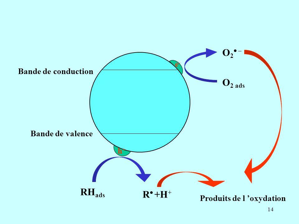 O2 – O2 ads RHads R +H+ e- Bande de conduction Bande de valence h+