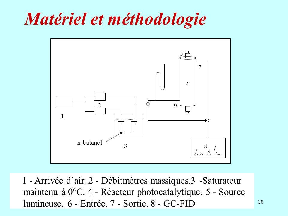 Matériel et méthodologie