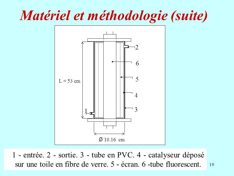 Matériel et méthodologie (suite)