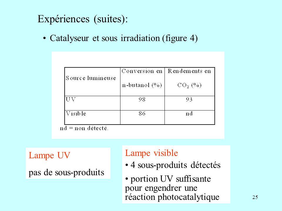 Expériences (suites):