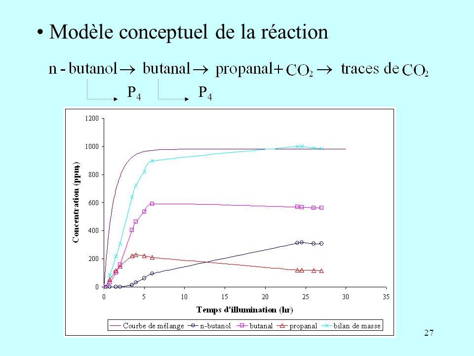 Modèle conceptuel de la réaction