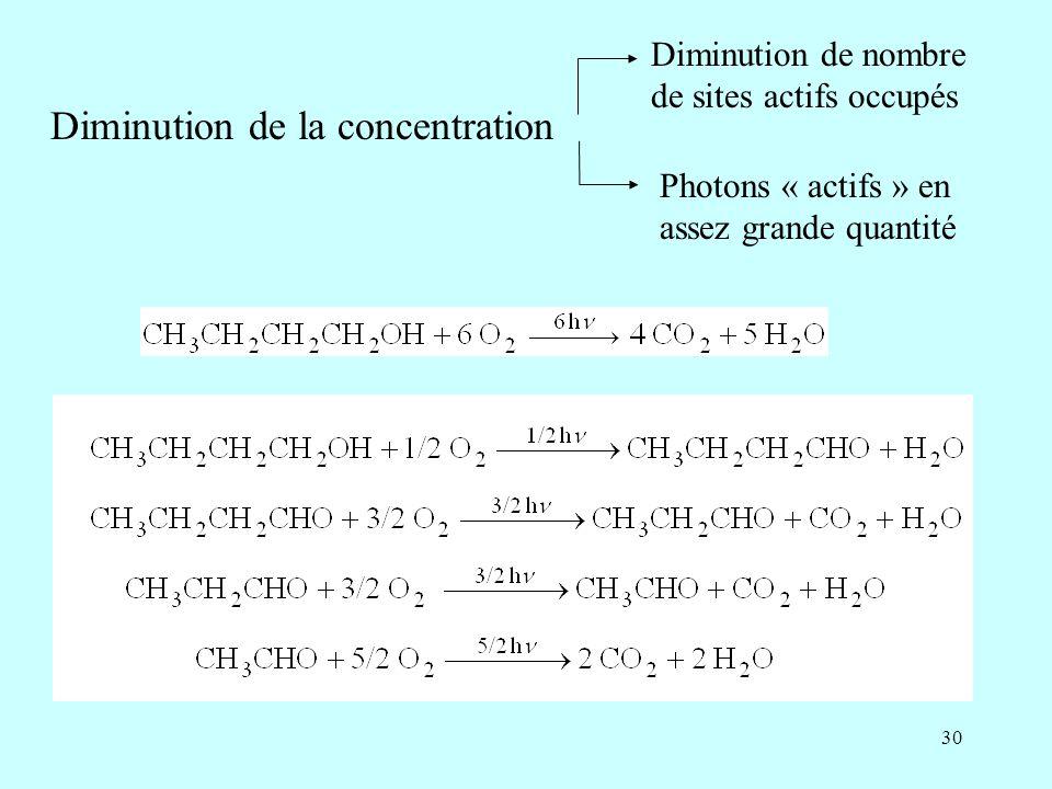 Diminution de la concentration