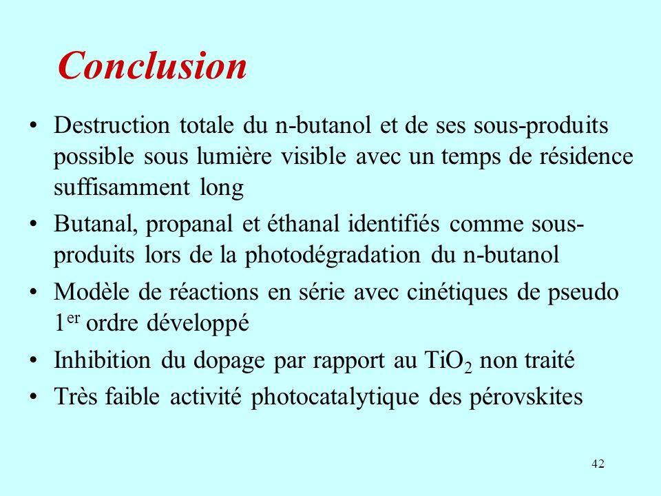 Conclusion Destruction totale du n-butanol et de ses sous-produits possible sous lumière visible avec un temps de résidence suffisamment long.