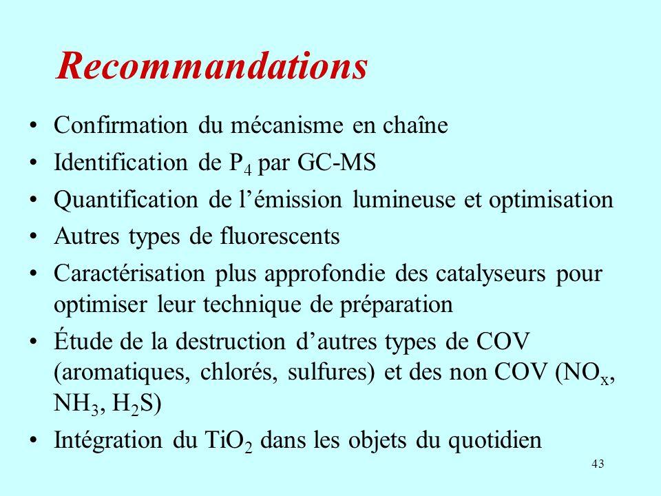 Recommandations Confirmation du mécanisme en chaîne