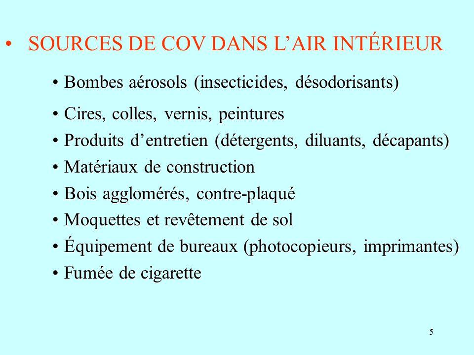 SOURCES DE COV DANS L'AIR INTÉRIEUR