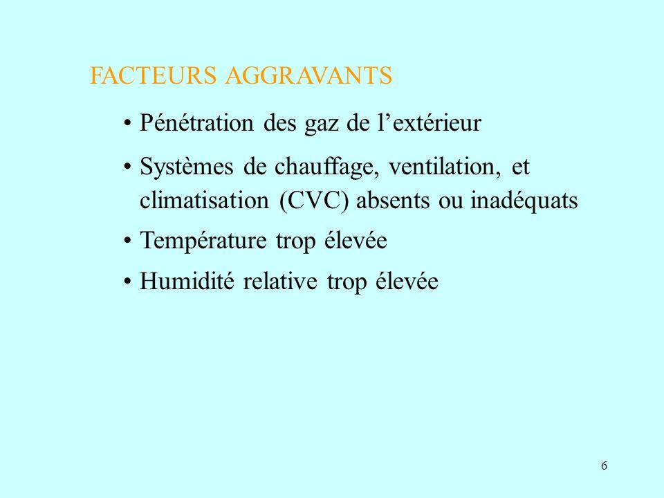 FACTEURS AGGRAVANTS Pénétration des gaz de l'extérieur. Systèmes de chauffage, ventilation, et climatisation (CVC) absents ou inadéquats.