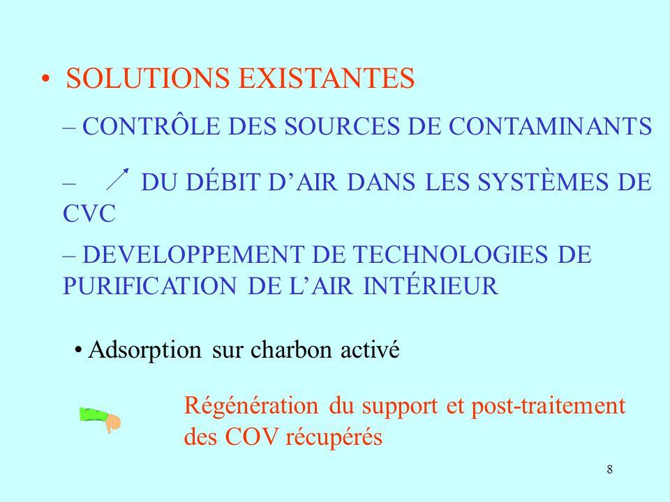 SOLUTIONS EXISTANTES CONTRÔLE DES SOURCES DE CONTAMINANTS