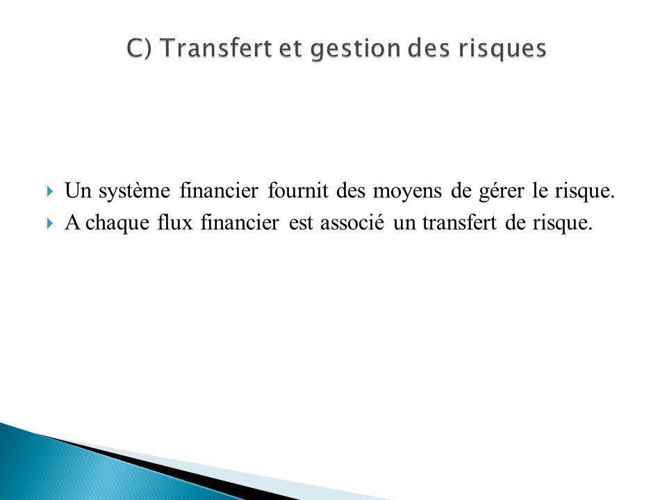 C) Transfert et gestion des risques