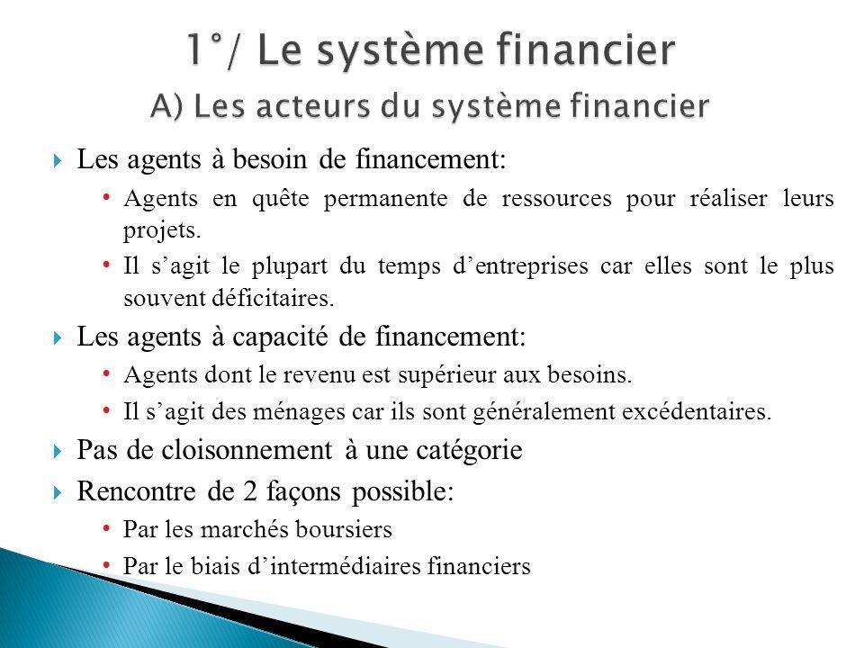 1°/ Le système financier A) Les acteurs du système financier