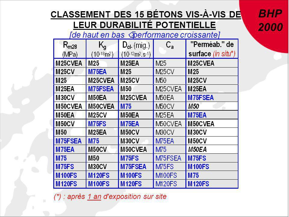 CLASSEMENT DES 15 BÉTONS VIS-À-VIS DE LEUR DURABILITÉ POTENTIELLE