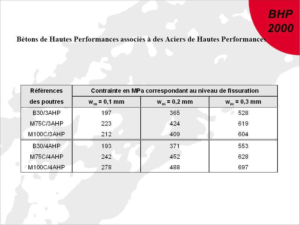 BHP 2000. Bétons de Hautes Performances associés à des Aciers de Hautes Performances.
