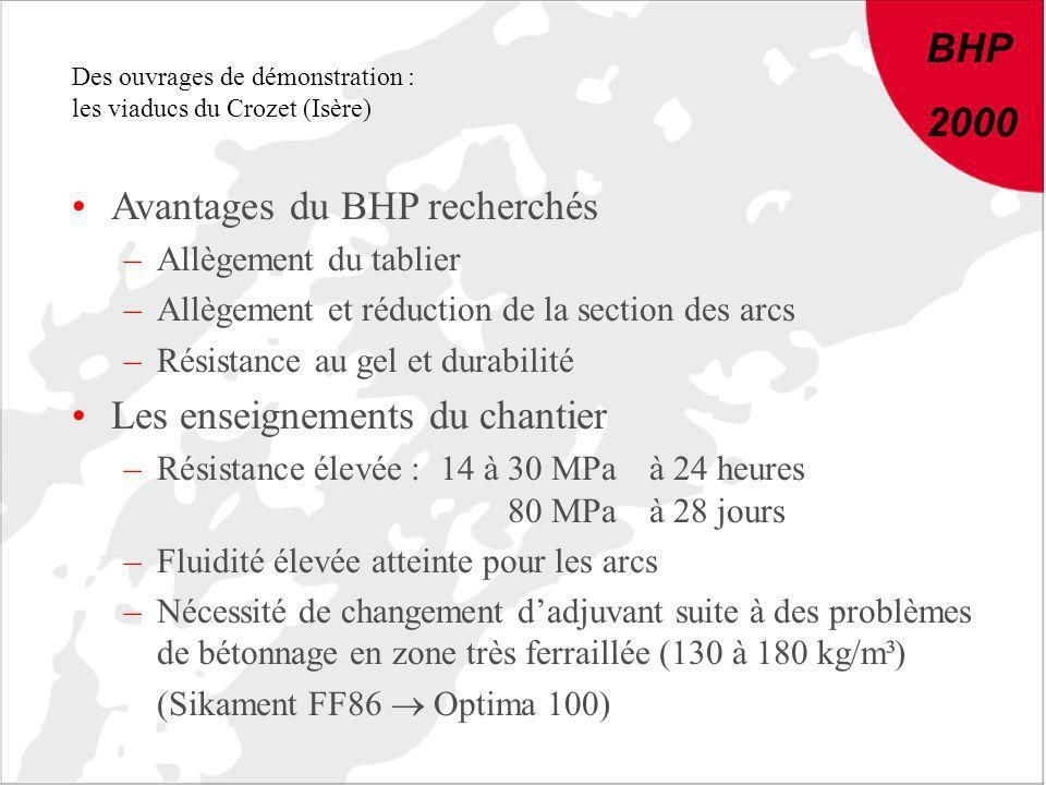 Avantages du BHP recherchés