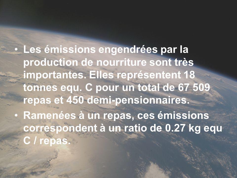 Les émissions engendrées par la production de nourriture sont très importantes. Elles représentent 18 tonnes equ. C pour un total de 67 509 repas et 450 demi-pensionnaires.