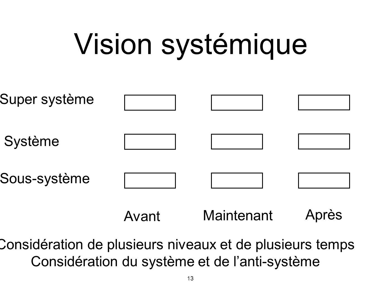 Vision systémique Super système Système Sous-système Maintenant Après