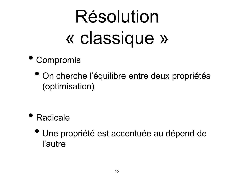 Résolution « classique »