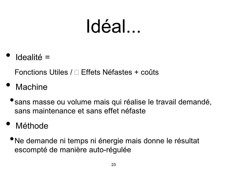 Idéal... Idealité = Machine Méthode
