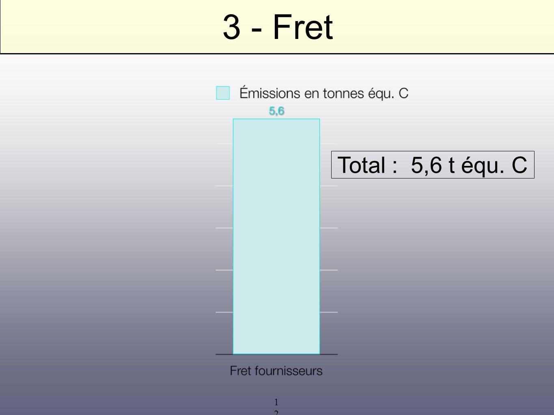 3 - Fret Total : 5,6 t équ. C