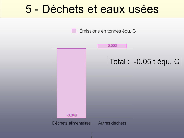 5 - Déchets et eaux usées Total : -0,05 t équ. C