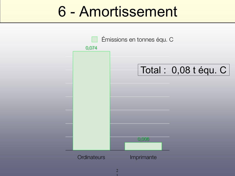 6 - Amortissement Total : 0,08 t équ. C