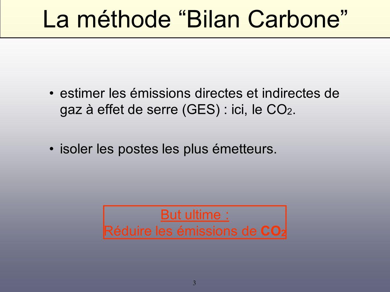 La méthode Bilan Carbone