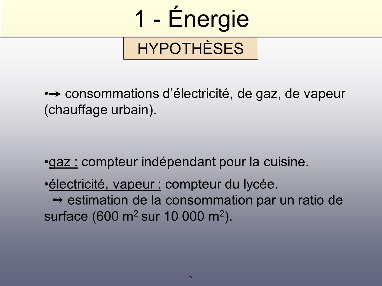 1 - Énergie ➙ consommations d'électricité, de gaz, de vapeur (chauffage urbain). gaz : compteur indépendant pour la cuisine.