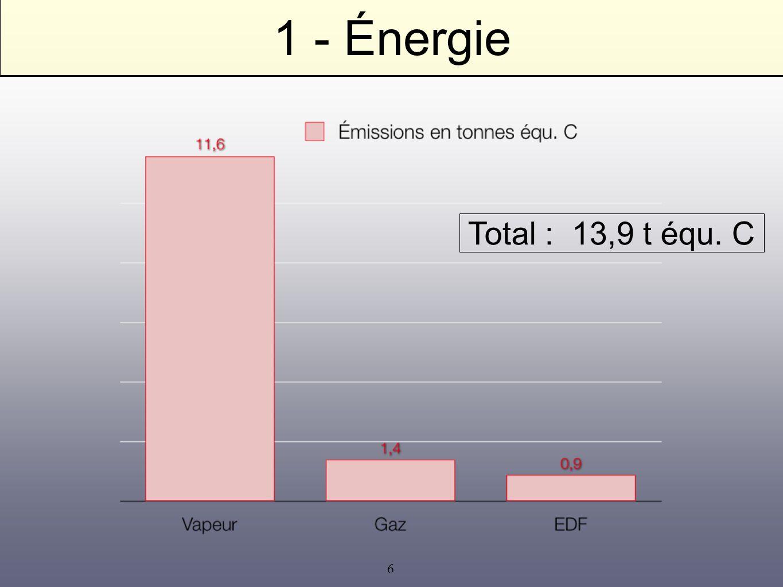 1 - Énergie Total : 13,9 t équ. C