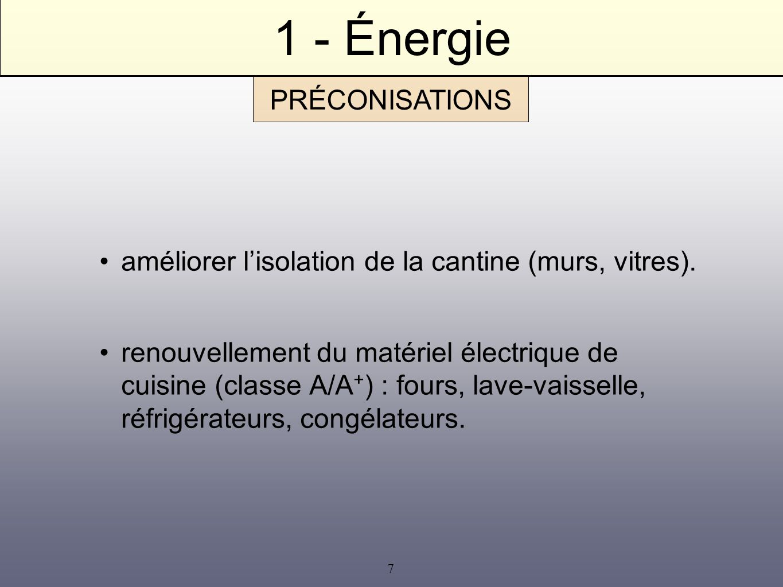 1 - Énergie PRÉCONISATIONS