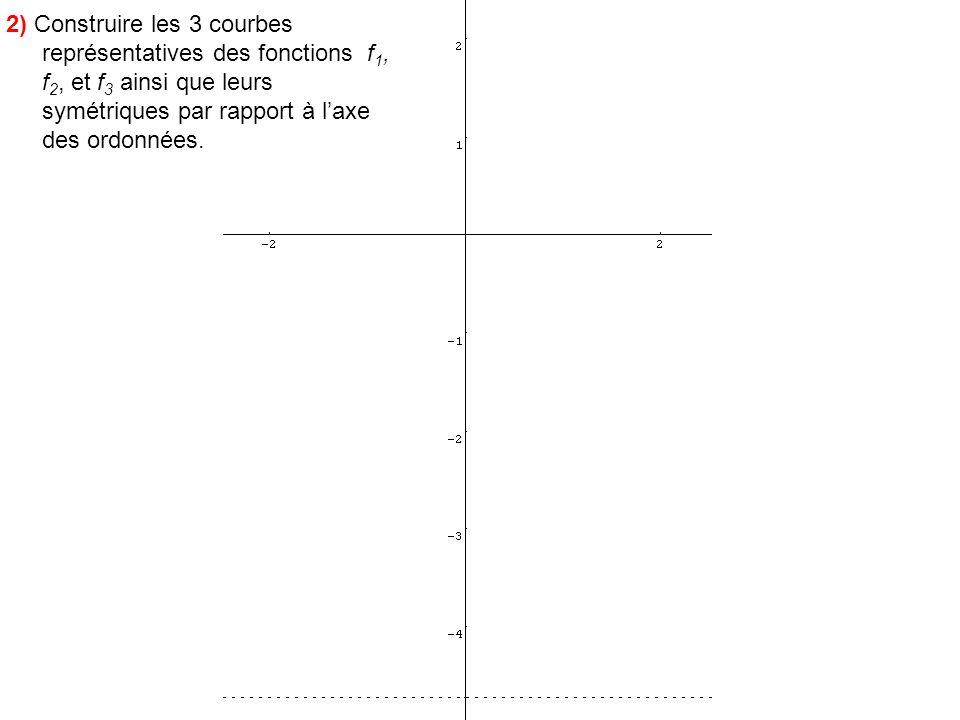 2) Construire les 3 courbes représentatives des fonctions f1, f2, et f3 ainsi que leurs symétriques par rapport à l'axe des ordonnées.