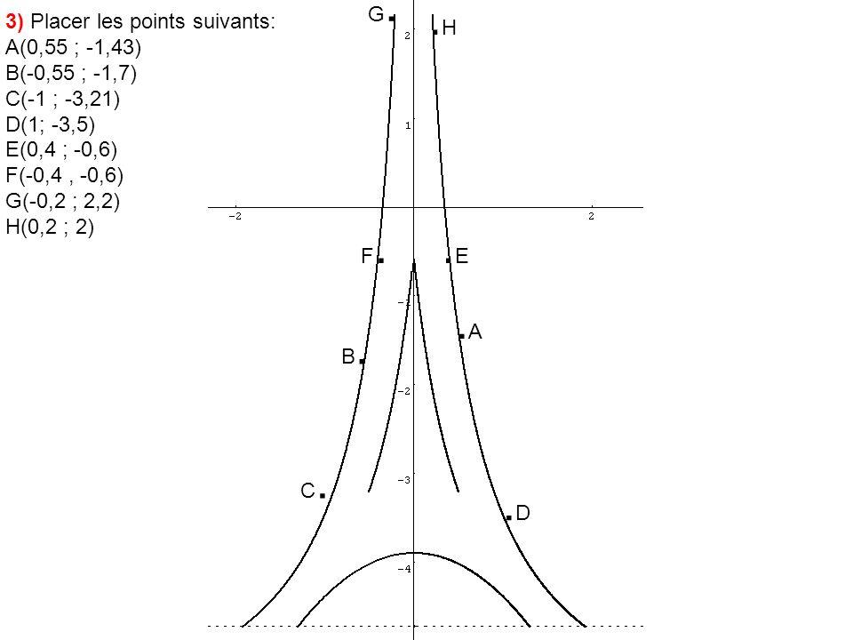 .H .E .A .D G. 3) Placer les points suivants: A(0,55 ; -1,43)