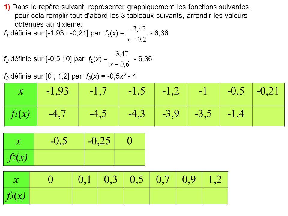 1) Dans le repère suivant, représenter graphiquement les fonctions suivantes, pour cela remplir tout d abord les 3 tableaux suivants, arrondir les valeurs obtenues au dixième: