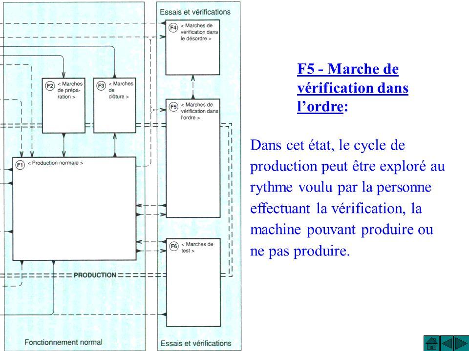 F5 - Marche de vérification dans l'ordre: