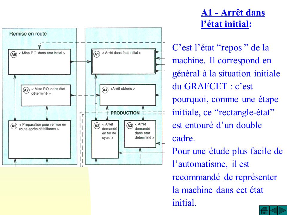 A1 - Arrêt dans l'état initial: