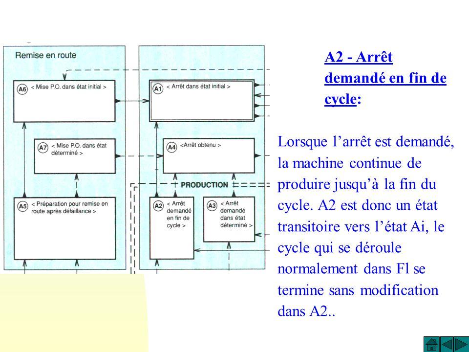 A2 - Arrêt demandé en fin de cycle: