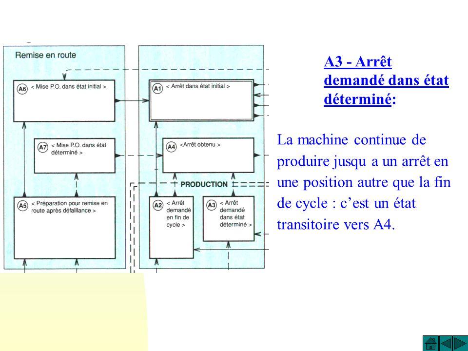 A3 - Arrêt demandé dans état déterminé: