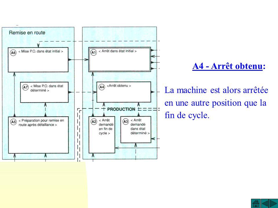 A4 - Arrêt obtenu: La machine est alors arrêtée en une autre position que la fin de cycle.