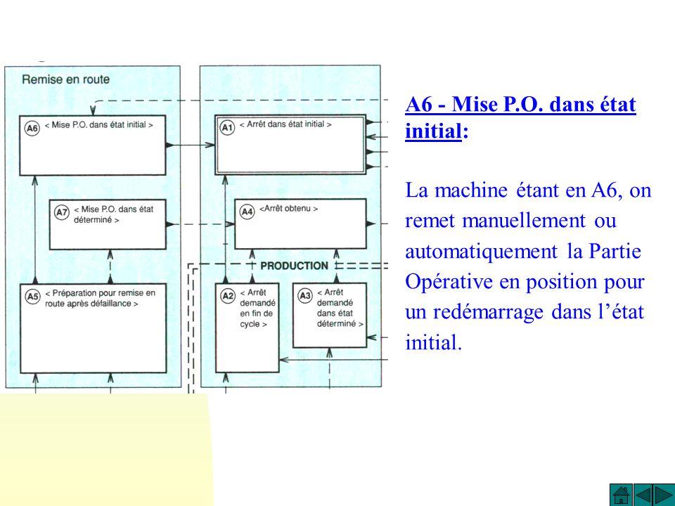 A6 - Mise P.O. dans état initial:
