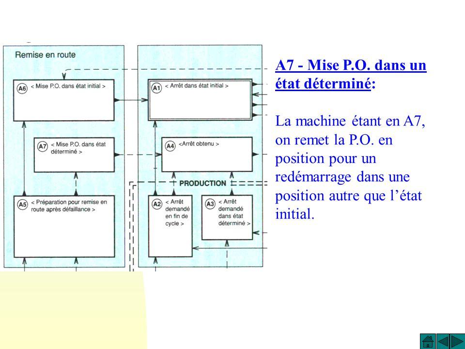A7 - Mise P.O. dans un état déterminé: