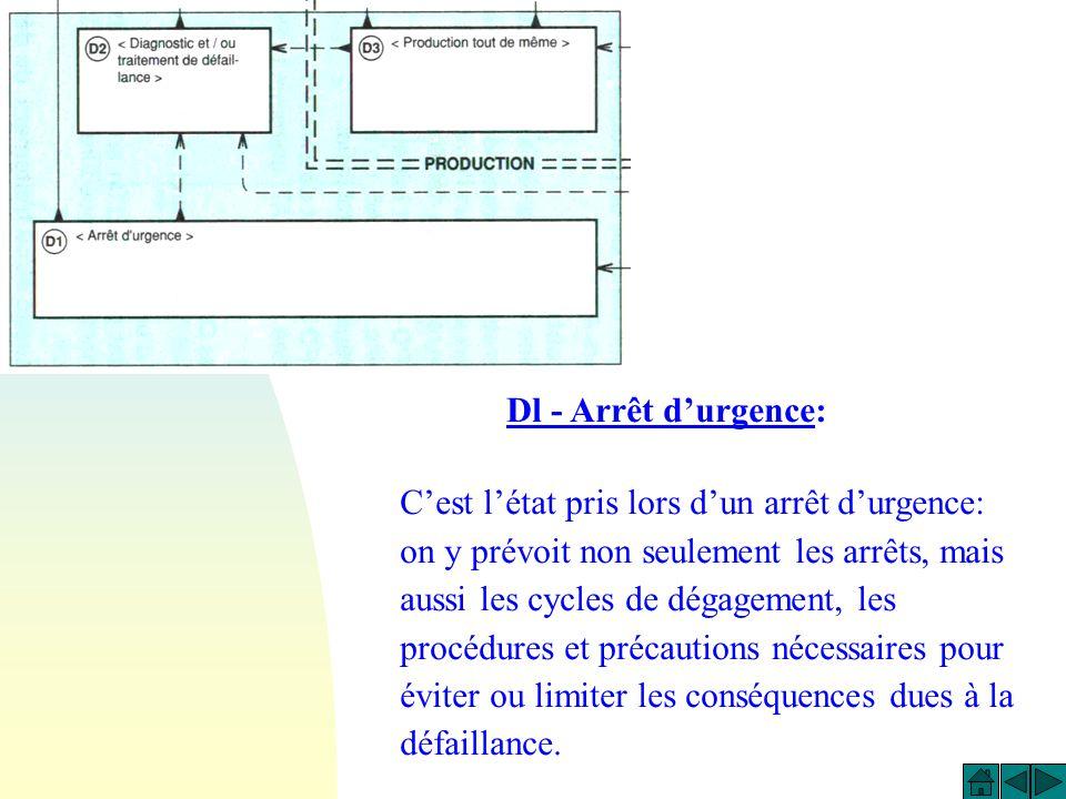 Dl - Arrêt d'urgence: