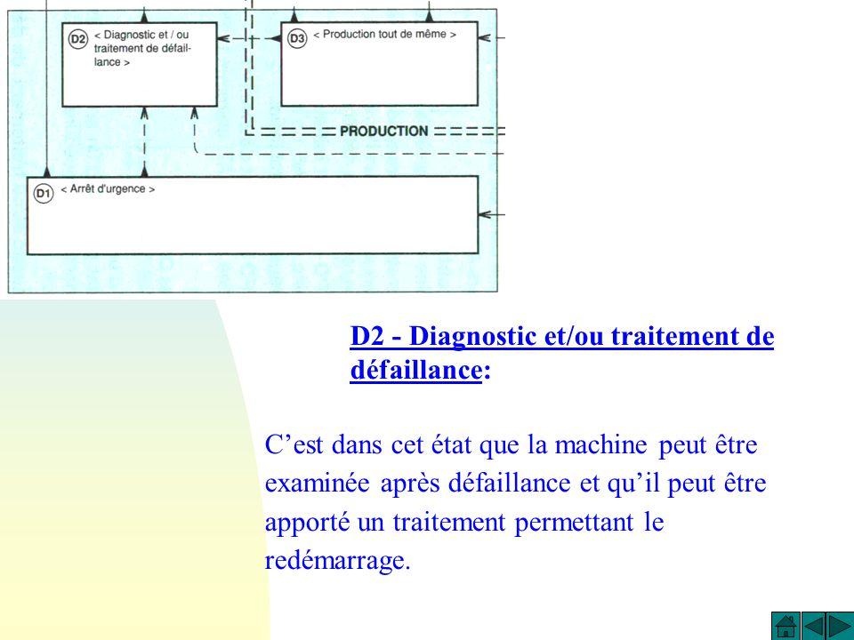 D2 - Diagnostic et/ou traitement de défaillance: