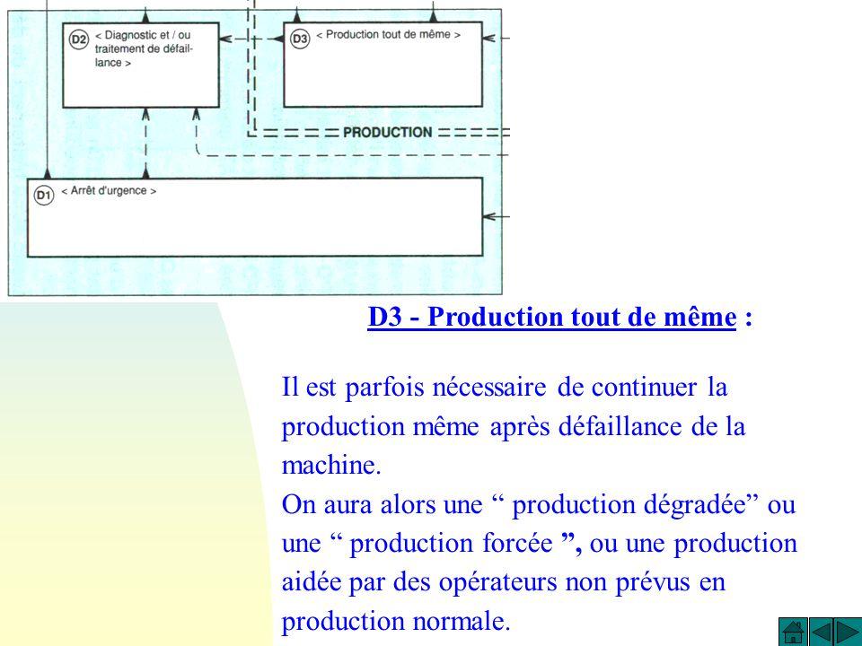 D3 - Production tout de même :