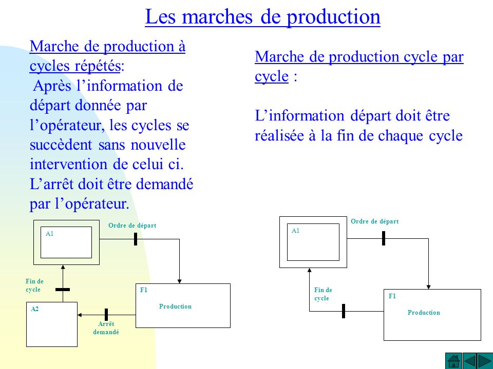 Les marches de production