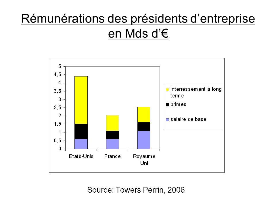 Rémunérations des présidents d'entreprise en Mds d'€