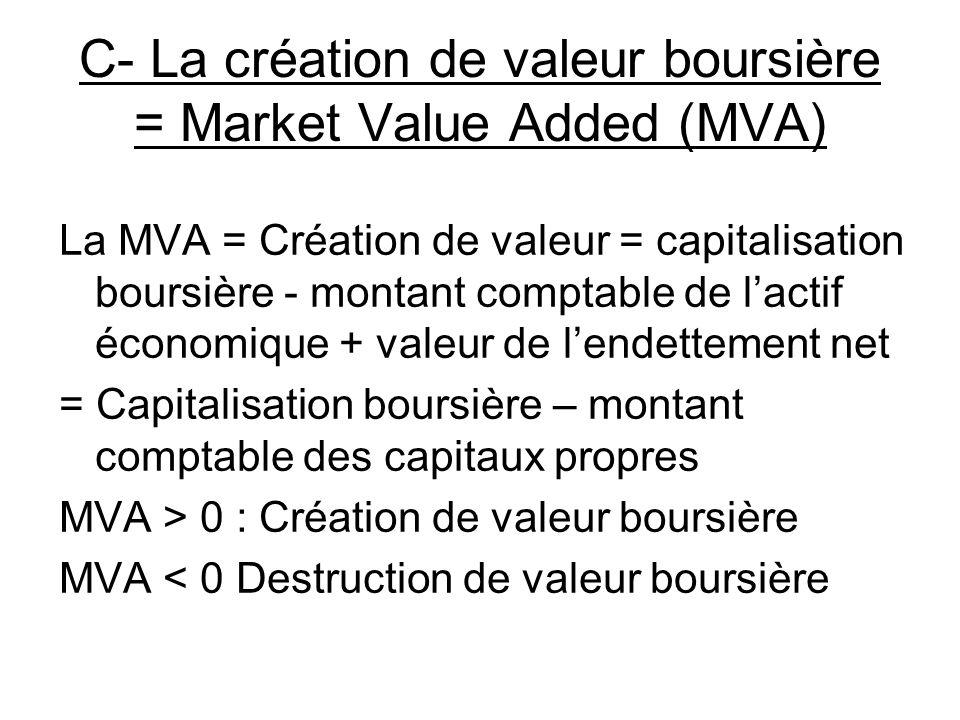 C- La création de valeur boursière = Market Value Added (MVA)