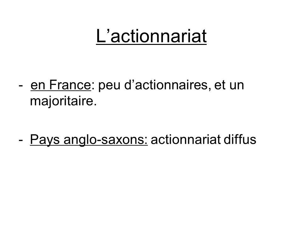 L'actionnariat - en France: peu d'actionnaires, et un majoritaire.