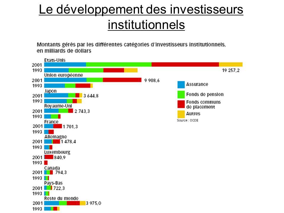 Le développement des investisseurs institutionnels