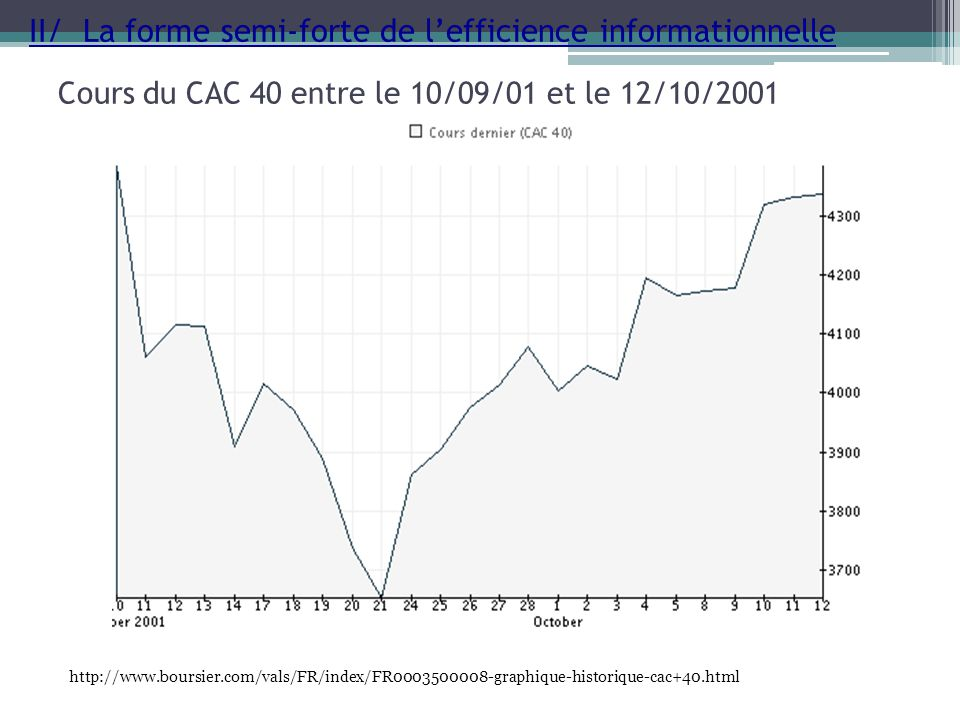 Cours du CAC 40 entre le 10/09/01 et le 12/10/2001