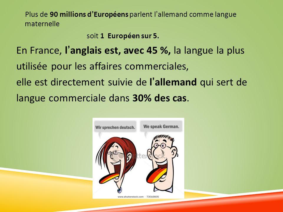 En France, l'anglais est, avec 45 %, la langue la plus