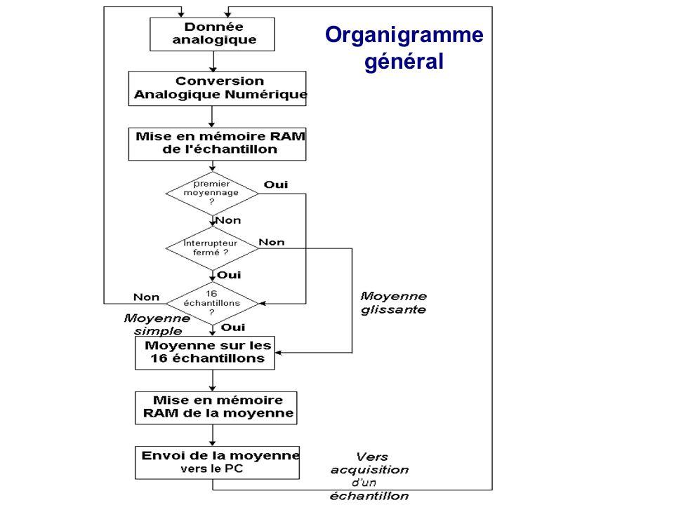 Organigramme général