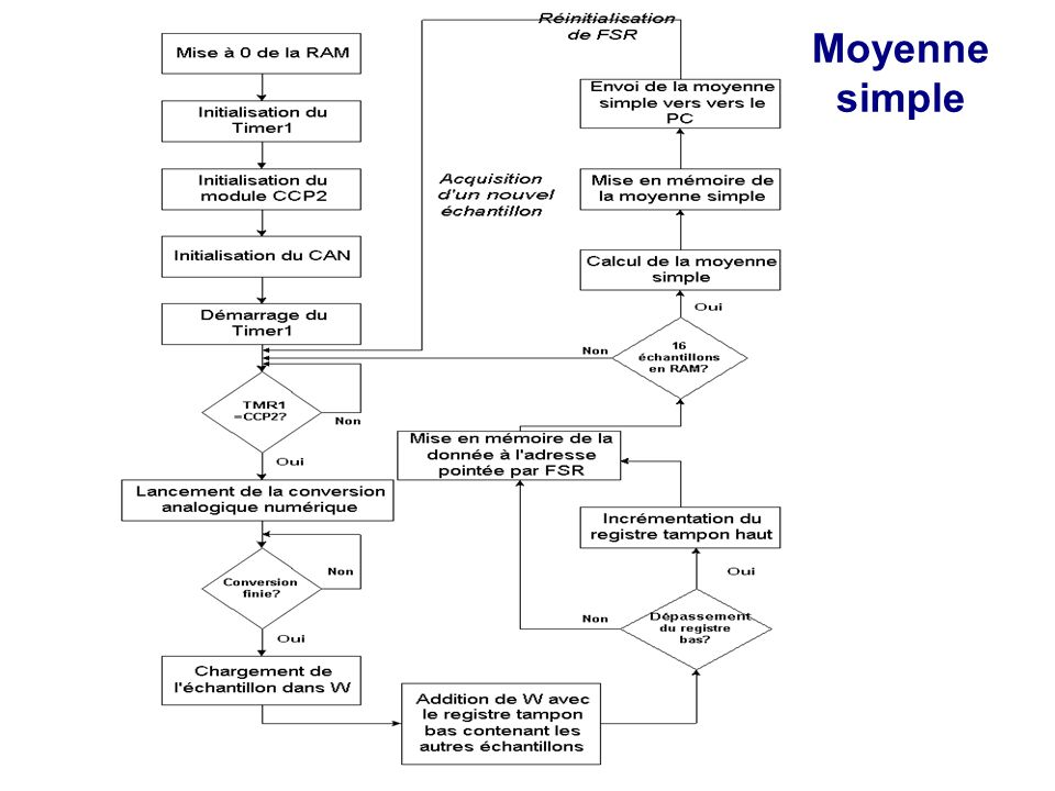 Moyenne simple